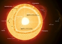 Illustration showing the various parts that make up the sun.