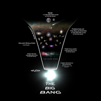 Diagram illustrating the history of the universe.