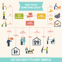 Social care responsibility services and volunteer infographic vector illustration